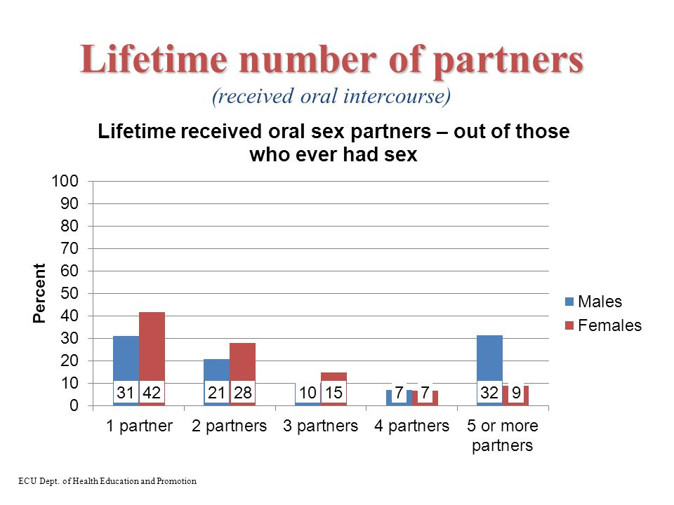Lifetime number of partners Lifetime number of partners (received oral intercourse) ECU Dept.