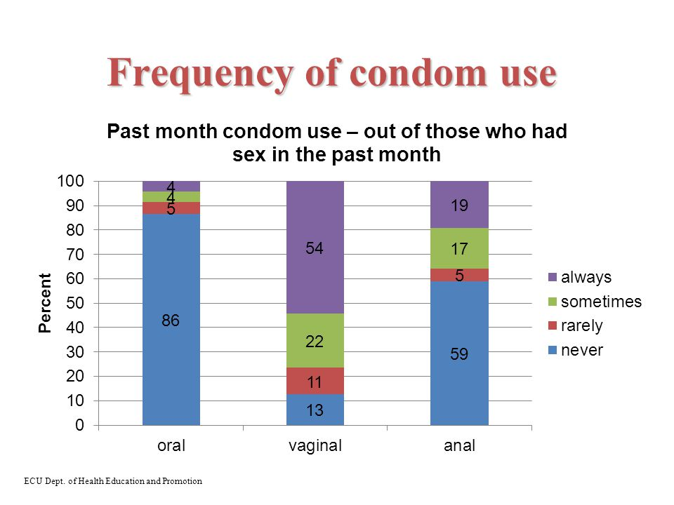 Frequency of condom use ECU Dept. of Health Education and Promotion