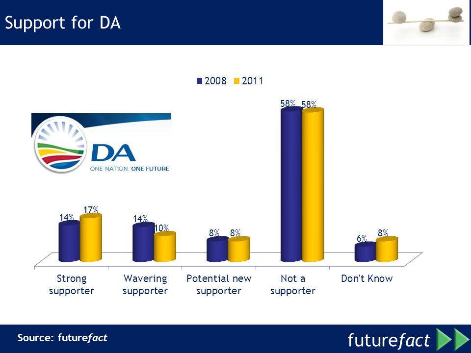 future fact Support for DA Source: futurefact