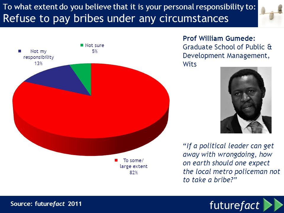 future fact To what extent do you believe that it is your personal responsibility to: Refuse to pay bribes under any circumstances Prof William Gumede: Graduate School of Public & Development Management, Wits If a political leader can get away with wrongdoing, how on earth should one expect the local metro policeman not to take a bribe.