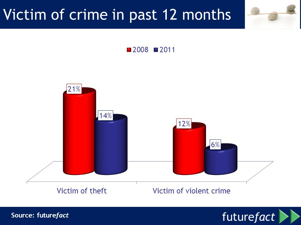 future fact Victim of crime in past 12 months Source: futurefact