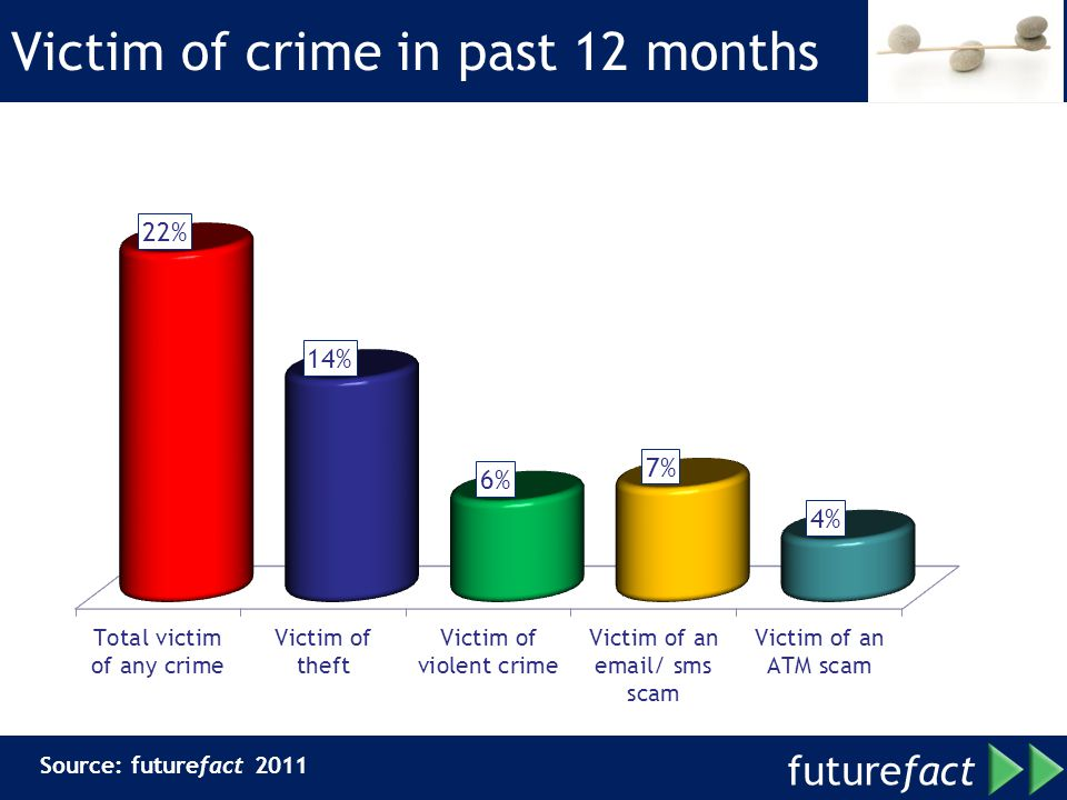 future fact Victim of crime in past 12 months Source: futurefact 2011