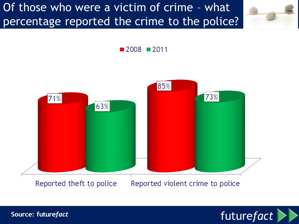 future fact Of those who were a victim of crime – what percentage reported the crime to the police.