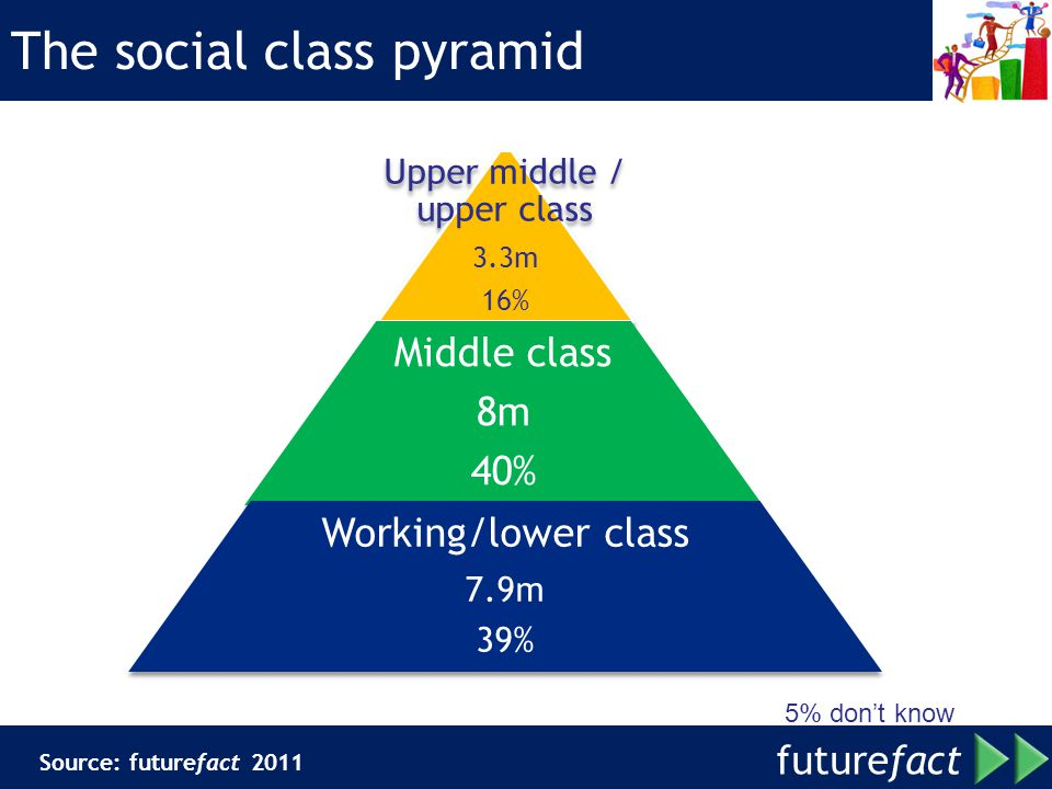 future fact The social class pyramid Upper middle / upper class 3.3m 16% Middle class 8m 40% Working/lower class 7.9m 39% 5% dont know Source: futurefact 2011