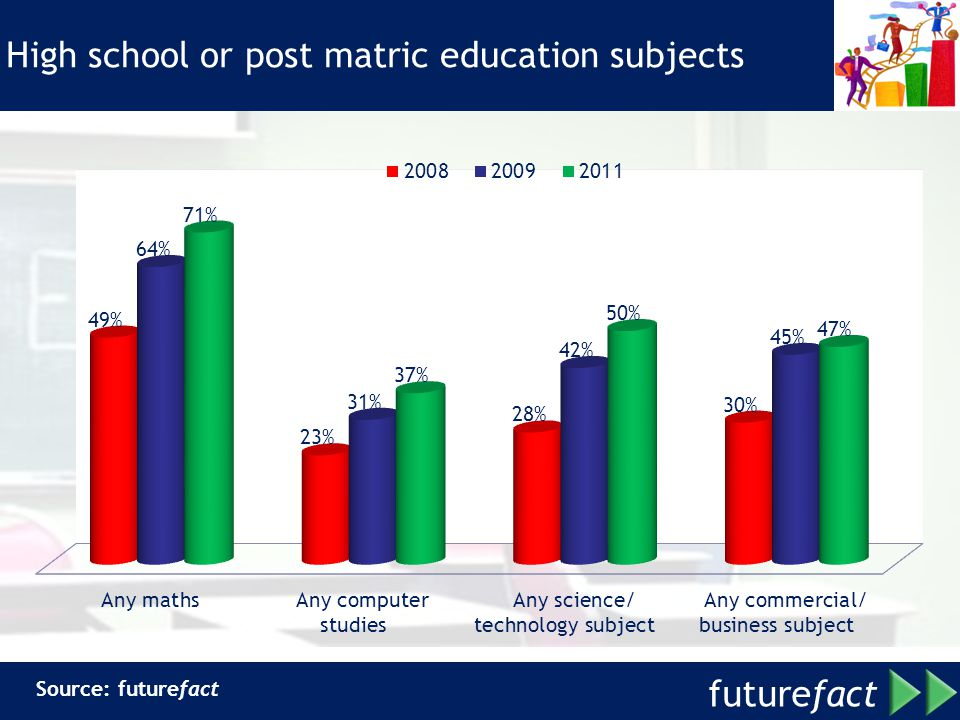 future fact High school or post matric education subjects Source: futurefact