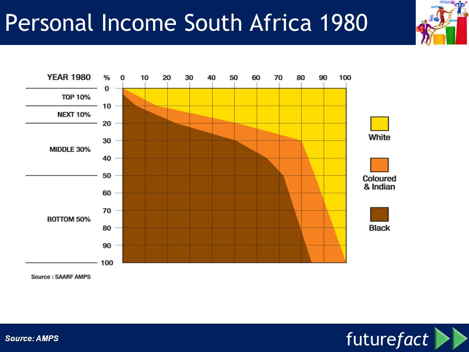 future fact Personal Income South Africa 1980 Source: AMPS