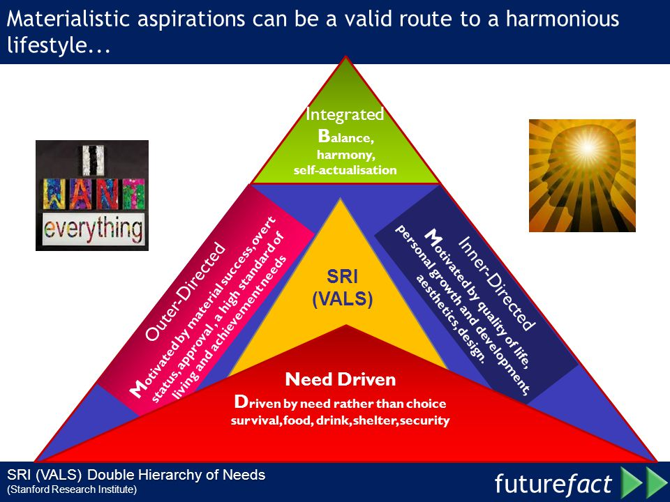 future fact Materialistic aspirations can be a valid route to a harmonious lifestyle...