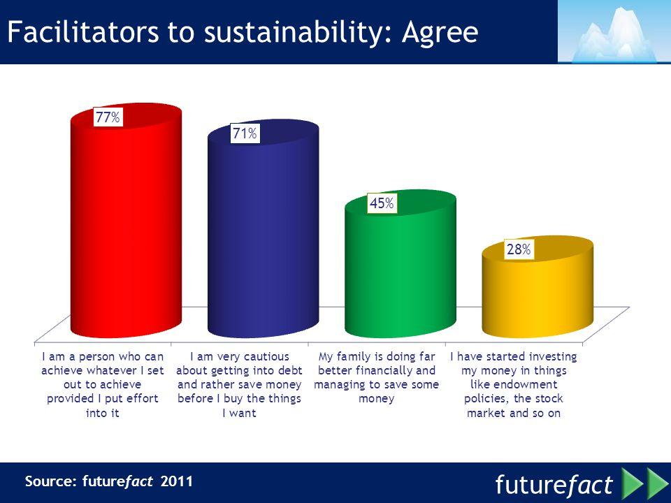 future fact Facilitators to sustainability: Agree Source: futurefact 2011