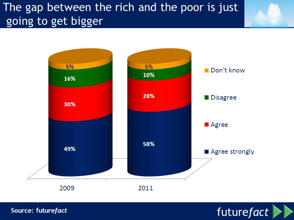 future fact The gap between the rich and the poor is just going to get bigger Source: futurefact