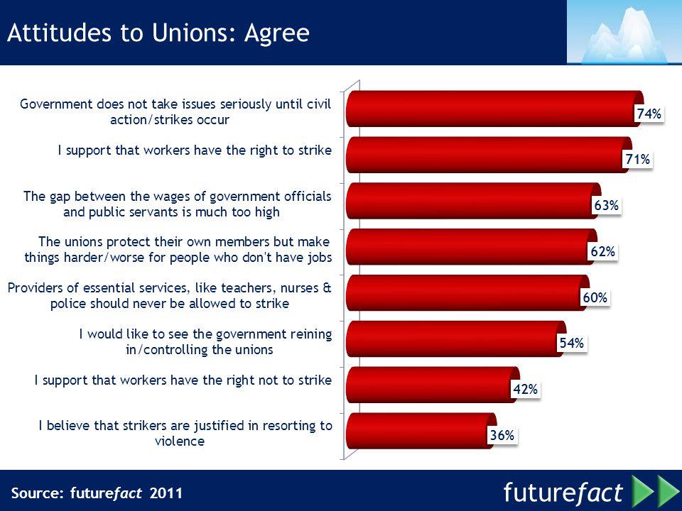future fact Attitudes to Unions: Agree Source: futurefact 2011