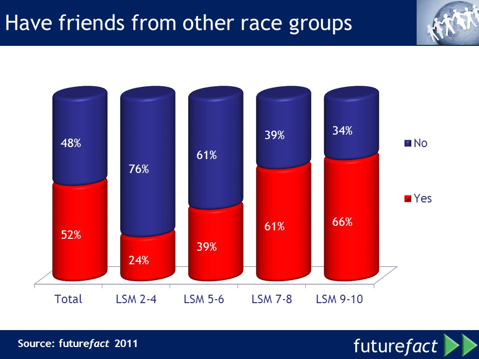 future fact Have friends from other race groups Source: futurefact 2011