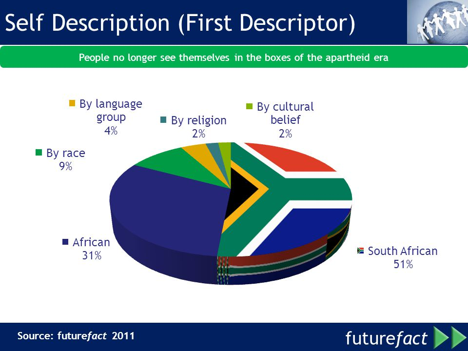 future fact Self Description (First Descriptor) Source: futurefact 2011 People no longer see themselves in the boxes of the apartheid era
