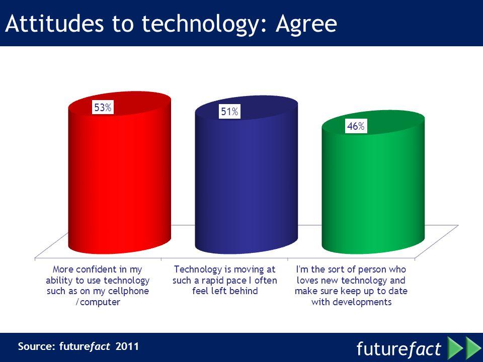 future fact Attitudes to technology: Agree Source: futurefact 2011