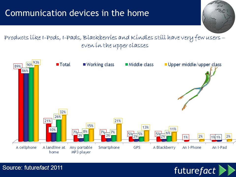 future fact Communication devices in the home Source: futurefact 2011 Products like I-Pods, I-Pads, Blackberries and Kindles still have very few users – even in the upper classes