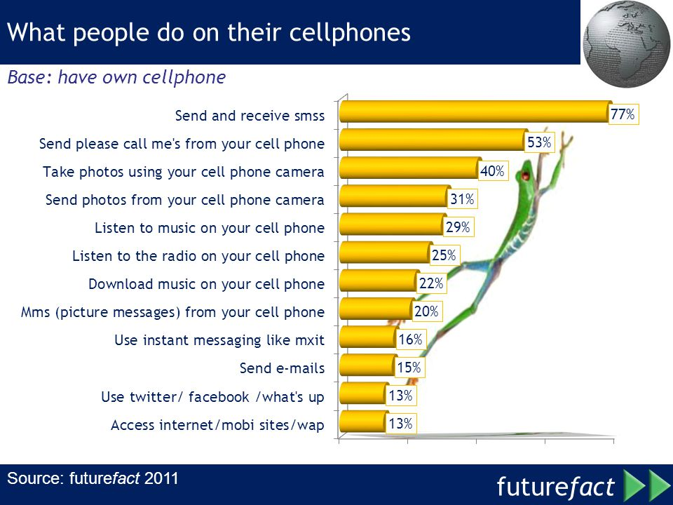 future fact Source: futurefact 2011 What people do on their cellphones Base: have own cellphone