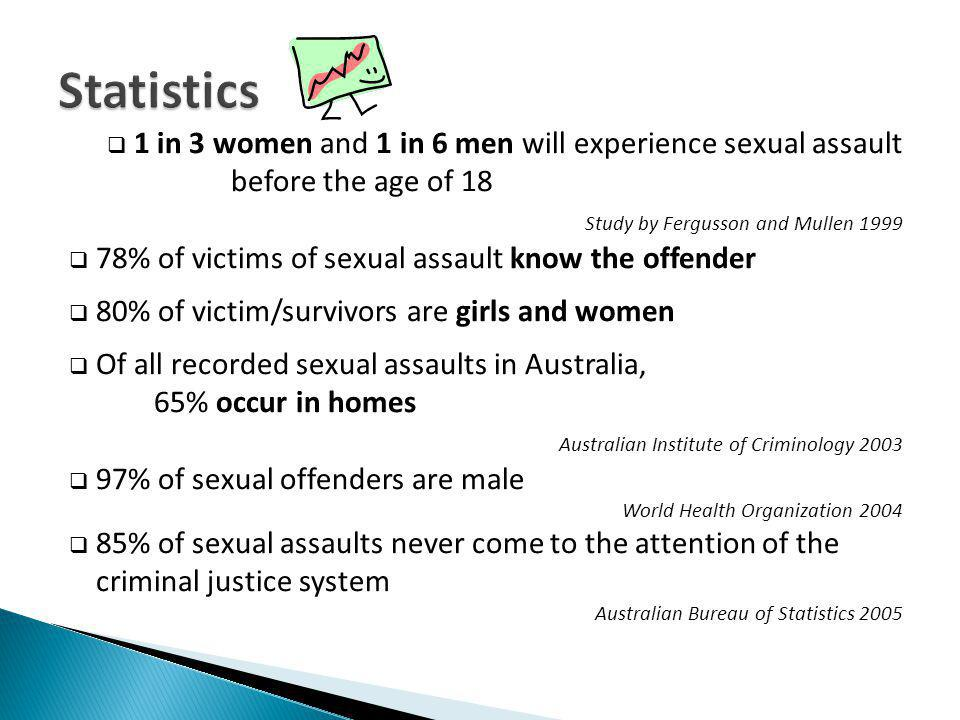 1 in 3 women and 1 in 6 men will experience sexual assault before the age of 18 Study by Fergusson and Mullen 1999 78% of victims of sexual assault know the offender 80% of victim/survivors are girls and women Of all recorded sexual assaults in Australia, 65% occur in homes Australian Institute of Criminology 2003 97% of sexual offenders are male World Health Organization 2004 85% of sexual assaults never come to the attention of the criminal justice system Australian Bureau of Statistics 2005