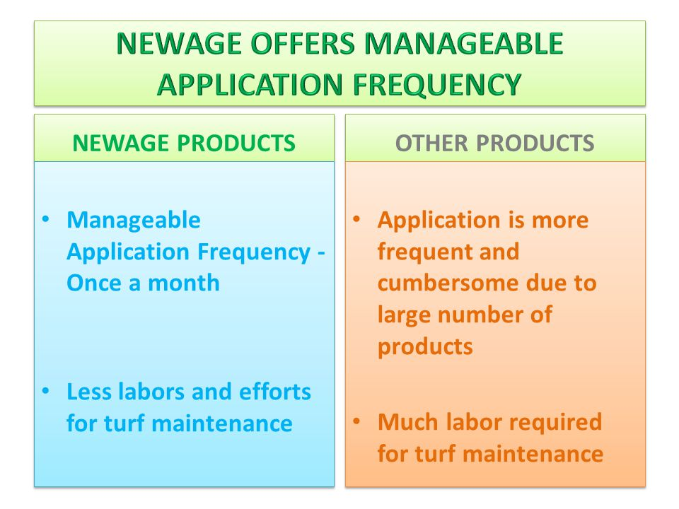 NEWAGE PRODUCTS Manageable Application Frequency - Once a month Less labors and efforts for turf maintenance Manageable Application Frequency - Once a month Less labors and efforts for turf maintenance OTHER PRODUCTS Application is more frequent and cumbersome due to large number of products Much labor required for turf maintenance Application is more frequent and cumbersome due to large number of products Much labor required for turf maintenance
