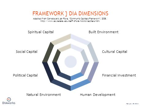 FRAMEWORK } DIA DIMENSIONS February 19, 2014 Financial InvestmentPolitical Capital Cultural CapitalSocial Capital Built EnvironmentSpiritual Capital Natural EnvironmentHuman Development Adapted from Cornelia and Jan Flora, Community Capitals Framework, 2008.