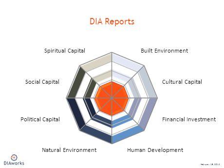 DIA Reports February 19, 2014 Financial InvestmentPolitical Capital Cultural CapitalSocial Capital Built EnvironmentSpiritual Capital Natural EnvironmentHuman Development