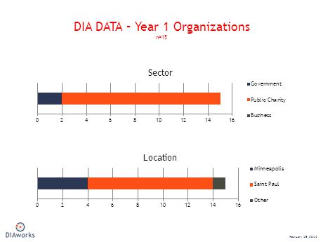 DIA DATA – Year 1 Organizations n=15 February 19, 2014 Sector Location