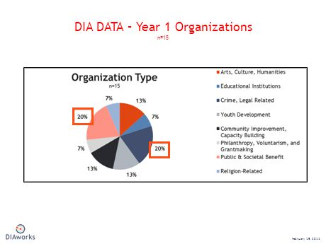 DIA DATA – Year 1 Organizations n=15 February 19, 2014