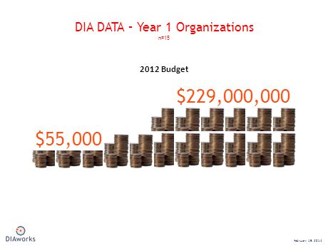 $55,000 $229,000,000 2012 Budget DIA DATA – Year 1 Organizations n=15