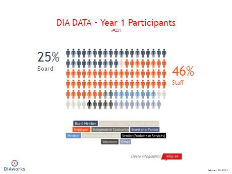 DIA DATA – Year 1 Participants n=231 February 19, 2014 46% Staff 25% Board