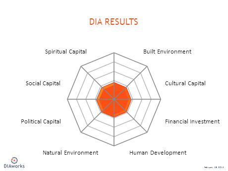 DIA RESULTS February 19, 2014 Financial InvestmentPolitical Capital Cultural CapitalSocial Capital Built EnvironmentSpiritual Capital Natural EnvironmentHuman Development