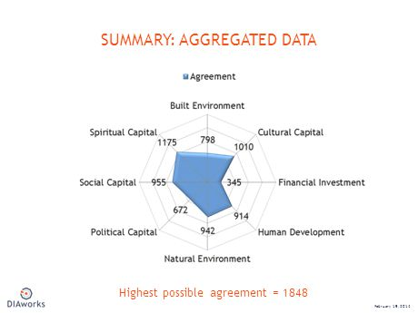 SUMMARY: AGGREGATED DATA February 19, 2014 Highest possible agreement = 1848