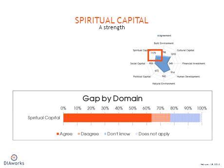 SPIRITUAL CAPITAL A strength February 19, 2014