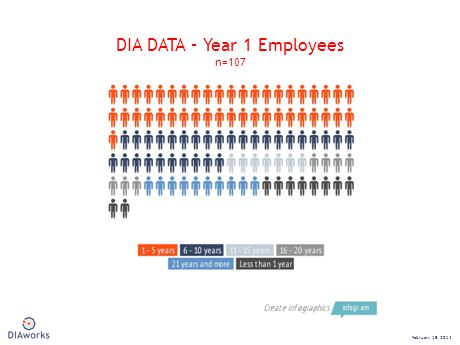 DIA DATA – Year 1 Employees n=107