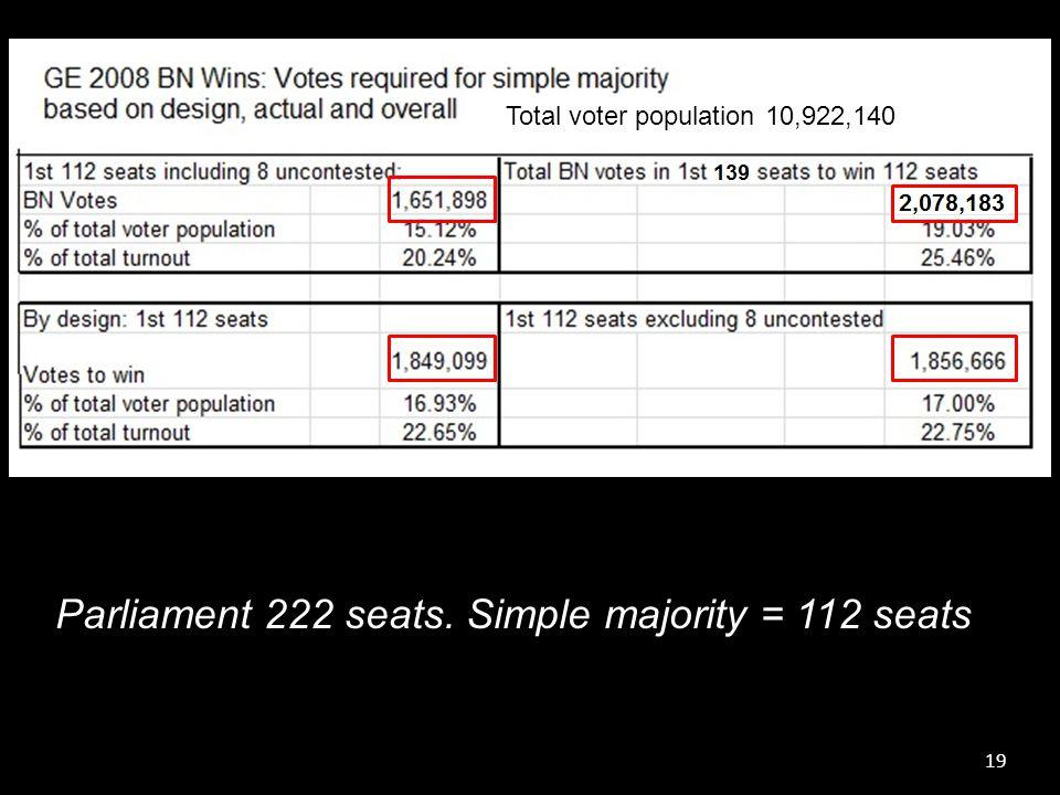 19 Parliament 222 seats. Simple majority = 112 seats Total voter population 10,922,140