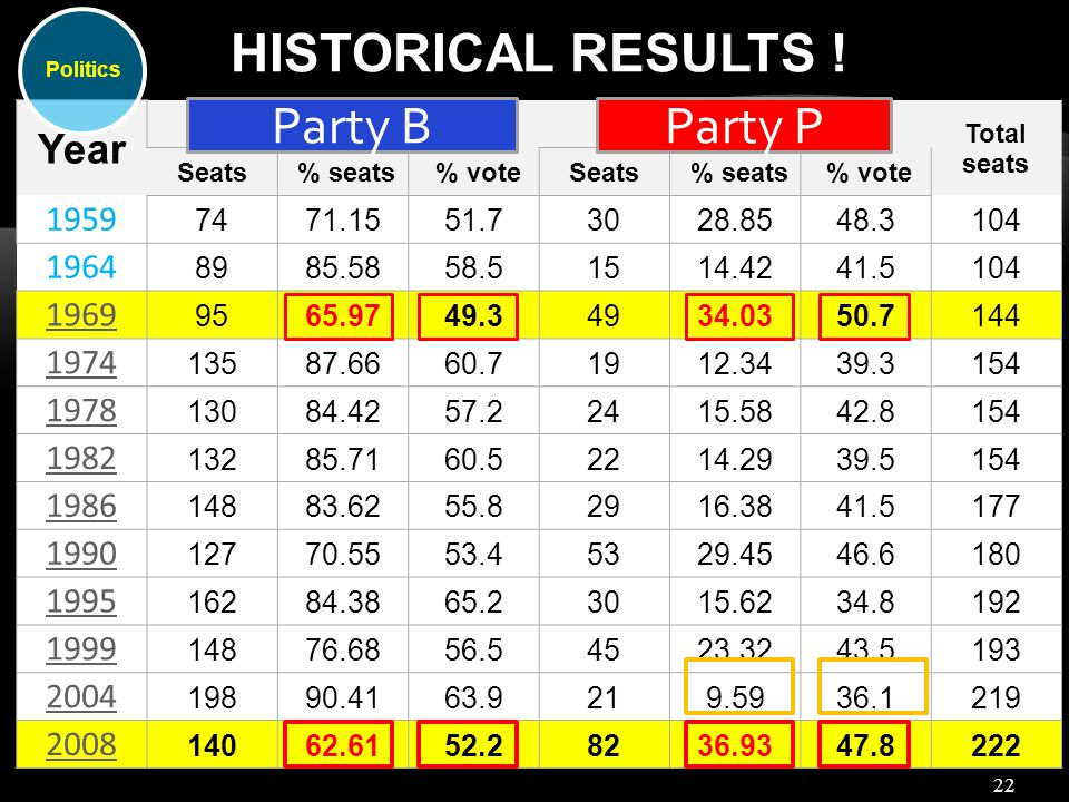 22 HISTORICAL RESULTS ! Year Alliance Party/BN*Opposition Total seats Seats % seats % voteSeats % seats % vote 1959 7471.1551.73028.8548.3104 1964 898