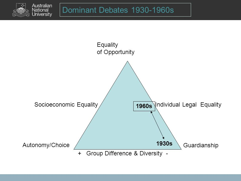 Dominant Debates 1930-1960s Equality of Opportunity Autonomy/Choice + Group Difference & Diversity - Guardianship Socioeconomic Equality Individual Legal Equality 1930s 1960s