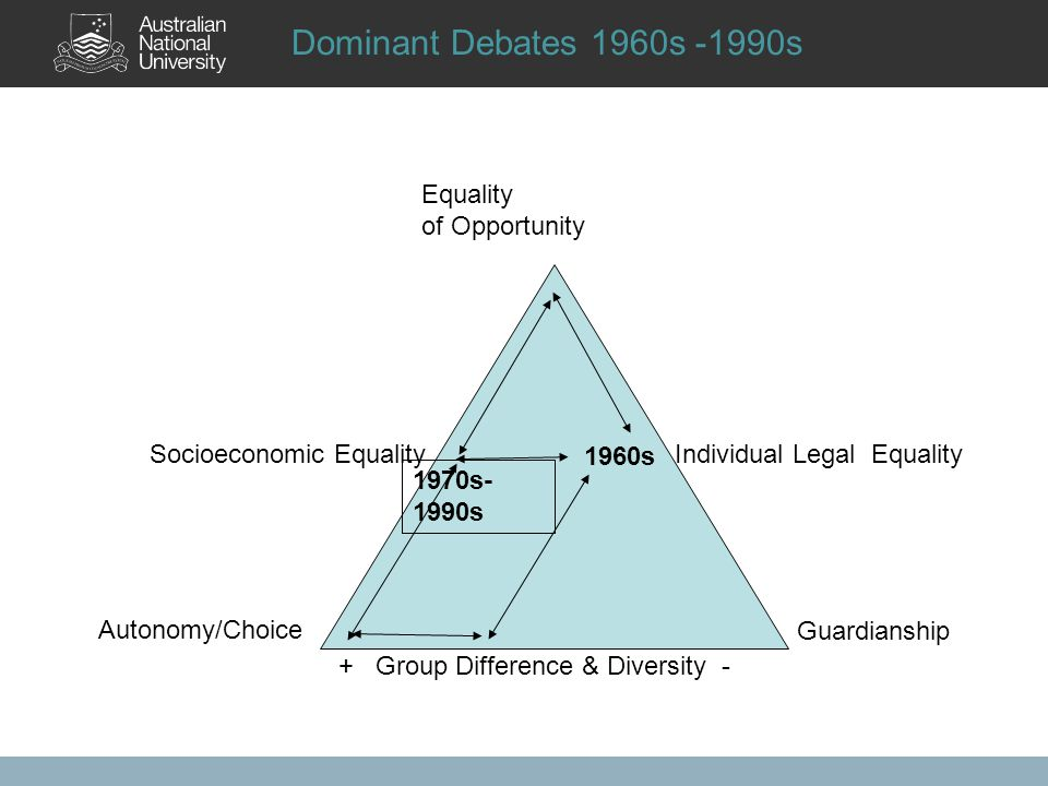 Dominant Debates 1960s -1990s Equality of Opportunity Autonomy/Choice + Group Difference & Diversity - Guardianship Socioeconomic Equality Individual Legal Equality 1960s 1970s- 1990s