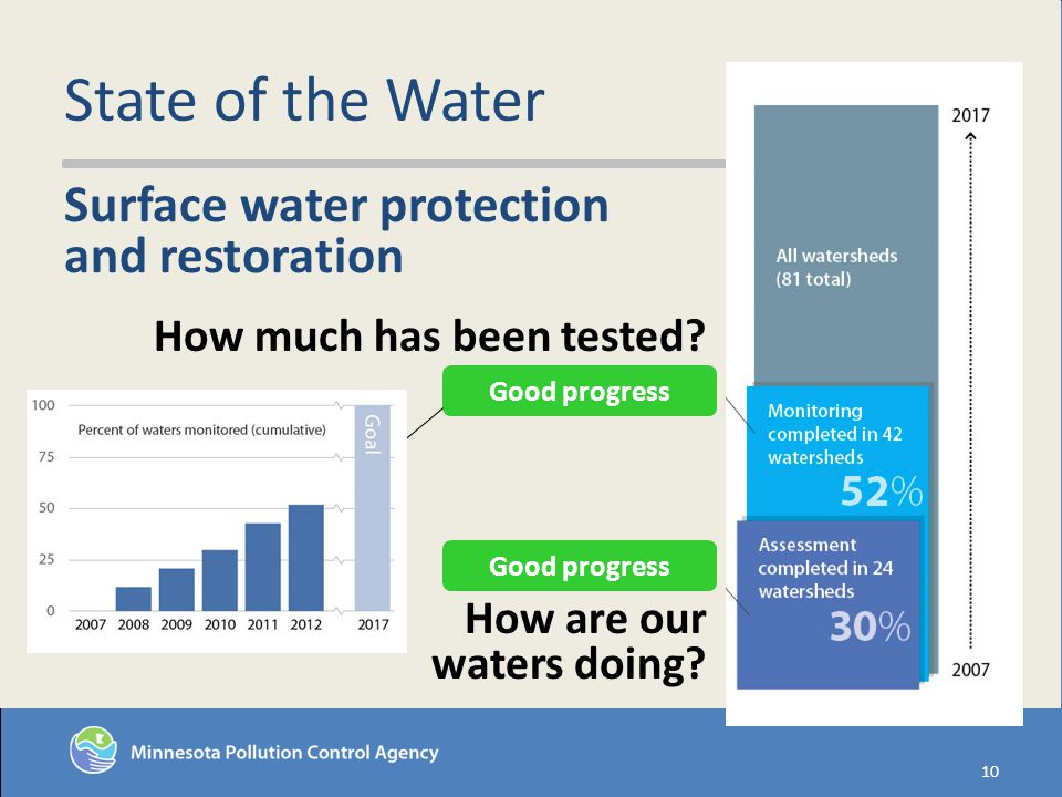 State of the Water 10 How are our waters doing. Good progress How much has been tested.