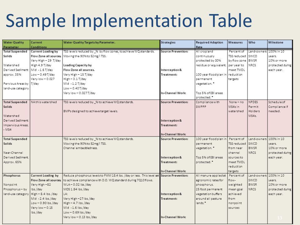 Sample Implementation Table 13 Water Quality Parameter Current Conditions Water Quality Targets by Parameter.Strategies Required Adoption Rate MeasuresWhoMilestone Total Suspended Solids Watershed Derived Sediment: approx.