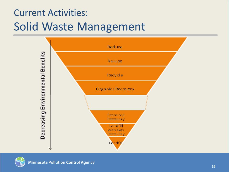 Current Activities: Solid Waste Management 19