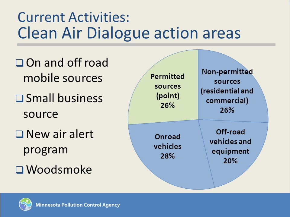 Current Activities: Clean Air Dialogue action areas On and off road mobile sources Small business source New air alert program Woodsmoke