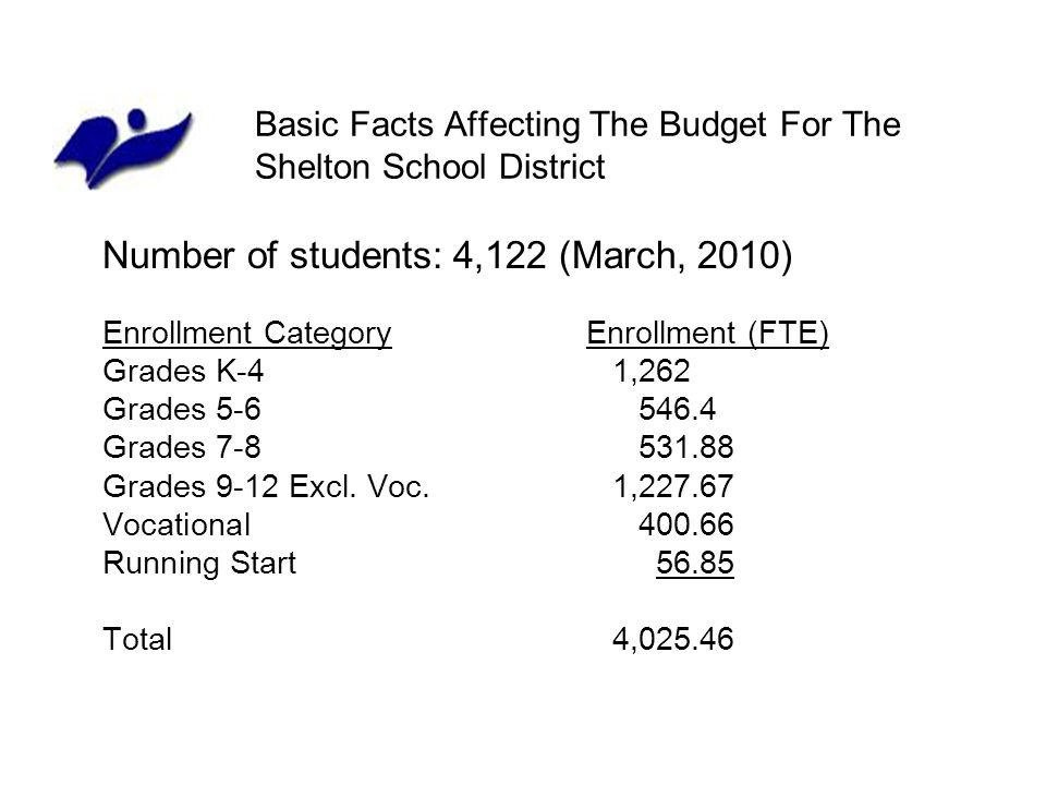 Basic Facts Affecting The Budget For The Shelton School District Number of students: 4,122 (March, 2010) Enrollment CategoryEnrollment (FTE) Grades K-41,262 Grades 5-6546.4 Grades 7-8531.88 Grades 9-12 Excl.