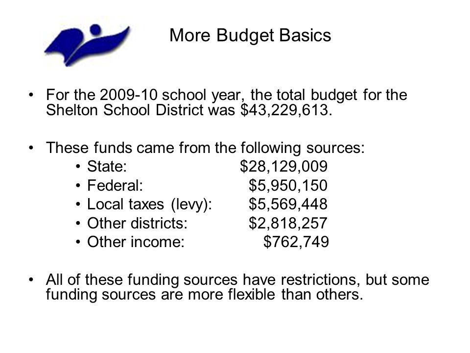 More Budget Basics For the 2009-10 school year, the total budget for the Shelton School District was $43,229,613.