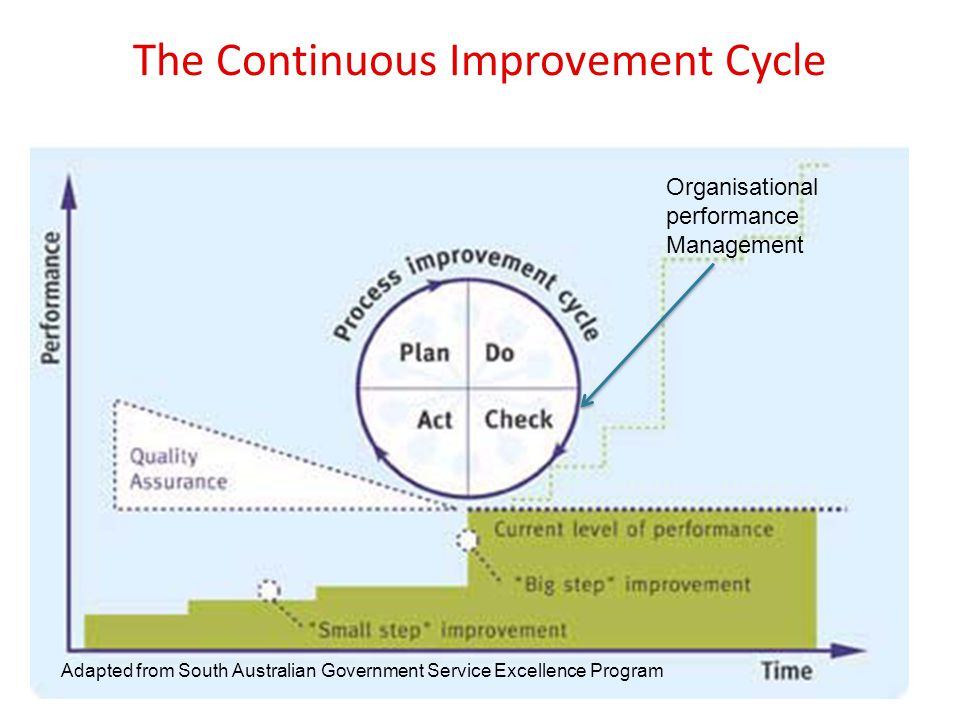 An initiative of the NSW Government The Continuous Improvement Cycle Adapted from South Australian Government Service Excellence Program Organisational performance Management