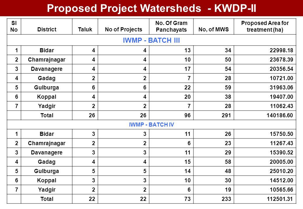 Sl NoDistrictTalukNo of Projects No. Of Gram PanchayatsNo, of MWS Proposed Area for treatment (ha) IWMP - BATCH III 1Bidar44133422998.18 2Chamrajnagar