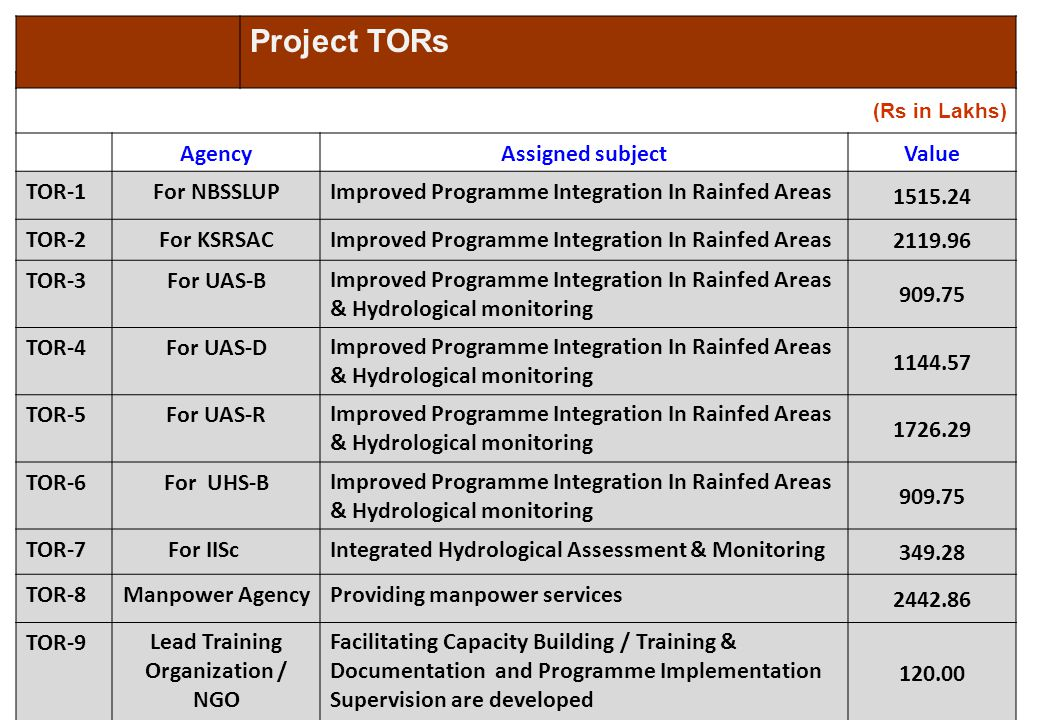 (Rs in Lakhs) AgencyAssigned subjectValue TOR-1For NBSSLUPImproved Programme Integration In Rainfed Areas 1515.24 TOR-2For KSRSACImproved Programme In