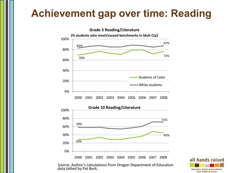 2 Achievement gap over time: Reading