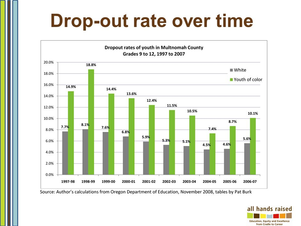 Drop-out rate over time
