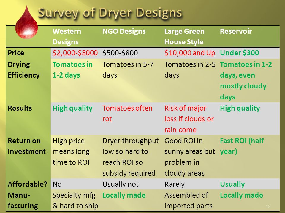 12 Western Designs NGO Designs Large Green House Style Reservoir Price$2,000-$8000$500-$800$10,000 and UpUnder $300 Drying Efficiency Tomatoes in 1-2 days Tomatoes in 5-7 days Tomatoes in 2-5 days Tomatoes in 1-2 days, even mostly cloudy days ResultsHigh quality Tomatoes often rot Risk of major loss if clouds or rain come High quality Return on Investment High price means long time to ROI Dryer throughput low so hard to reach ROI so subsidy required Good ROI in sunny areas but problem in cloudy areas Fast ROI (half year) Affordable?NoUsually notRarelyUsually Manu- facturing Specialty mfg & hard to ship Locally madeAssembled of imported parts Locally made