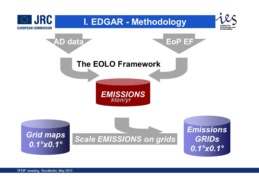 TFEIP meeting, Stockholm, May 2011 The EOLO Framework EMISSIONS Emissions GRIDs 0.1°x0.1° Grid maps 0.1°x0.1° Scale EMISSIONS on grids kton/yr I. EDGA