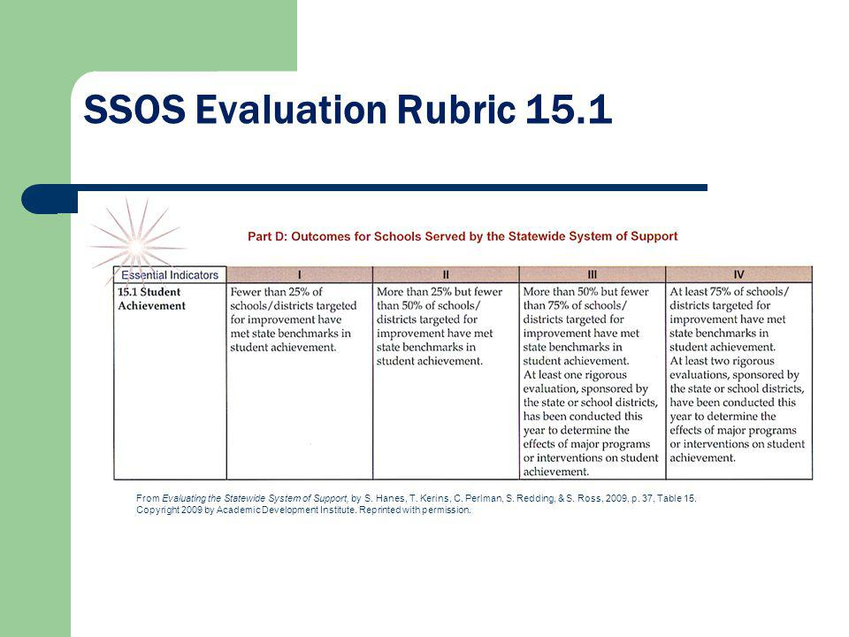 SSOS Evaluation Rubric 15.1 From Evaluating the Statewide System of Support, by S.