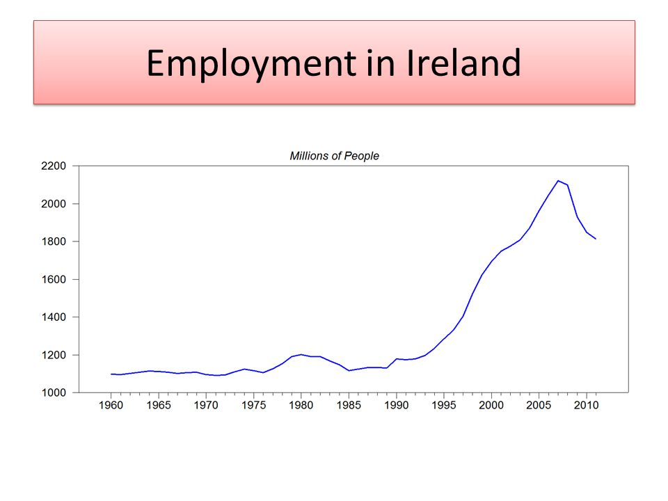 Employment in Ireland